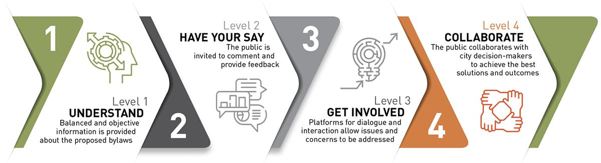 public-involvement